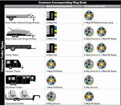 7 wire trailer wiring diagrams easy simple detail ideas for