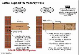 Difference Between Structural And Decorative Design Structural Brick Wall Damage U0026 Repair Bulged Cracked Loose
