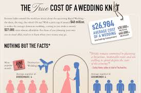 average cost of wedding dress average wedding cost by state