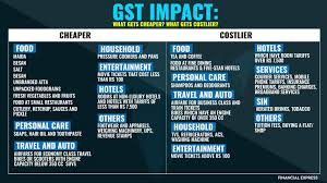 Job Work Invoice Format by Gst Bill Format And Gst Invoice Guide Get Details Of Bill Formats