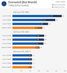 is pubg cpu intensive intel pentium g4560 kaby lake s real gift gaming performance