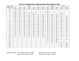 Standard Curtain Sizes Chart by Steel I Beam Sizes Chart Google Search House Ideas Pinterest