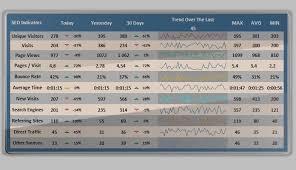 Analytics Excel Dashboard Template Seo Analytics Dashboard Excel Dashboard Template