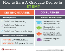 computer math programs math science and engineering graduate programs stem graduate