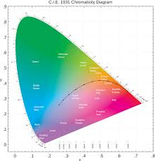 color blindness test book free download cie 1931 color space wikipedia