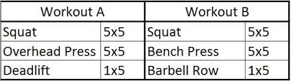 5x5 Bench Press Workout German Volume Training Vs Stronglifts 5x5 Article Video