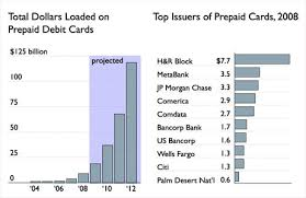 bancorp bank prepaid cards seven things to about the card growth of prepaid cards