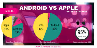 why androids are better than iphones apple vs android just the facts top mobile trendstop mobile trends
