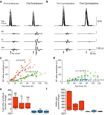 Cvs O Fallon Il by Serotonin Affects Movement Gain Control In The Spinal Cord