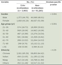 characteristics of patients who made a return visit within 72