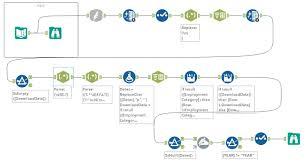 challenge 45 parsing bureau of labor data alteryx community