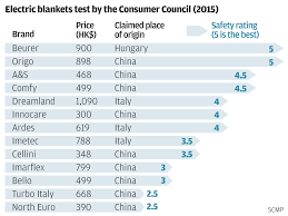 too toasty hong kong consumer watchdog says 9 of 13 electric