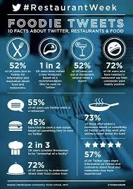 9 best digital marketing for restaurants and bars images on