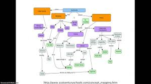 Concept Maps Concept Maps 1 Youtube
