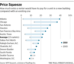 new luxury rental projects add to rent squeeze wsj