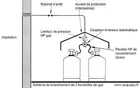 norme gaz cuisine comment installer une bouteille de gaz en sécurité