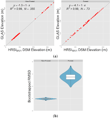 remote sensing free full text the uncertainty of plot scale