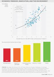 the growth impact of economic freedom 2017 index of economic
