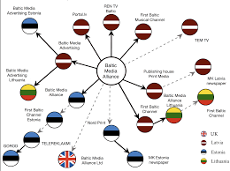 Baltic States Map Who Is The Puppet And Who Is The Master Re Baltica