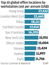 hong kong overtakes london as the world u0027s most expensive urban