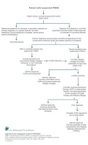 treatment options u2014 gia allemand foundation