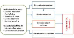 A Place Mono Flowchart Of The Simulator For The Mono Fiber And Ifu Modes The