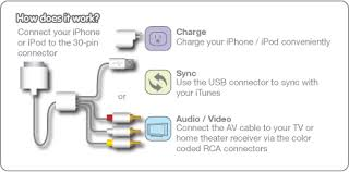 diagrams 439217 iphone 4 av wire diagram u2013 iogear gipodavc6