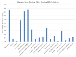 use of depreciation deductions in real estate and construction