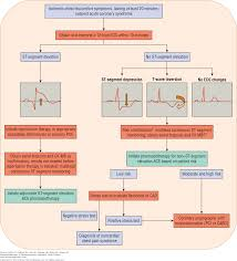 chapter 7 acute coronary syndromes pharmacotherapy a