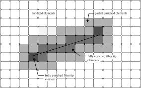 modeling random short nanofiber and microfiber reinforced
