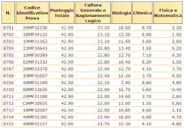 test d ingresso medicina cosa prevale in caso di parit罌 per il test di medicina ammissione2014