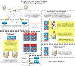 Good Home Network Design Architecture Best Dmz Architecture Best Practices Home Design