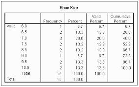what is a frequency table frequency distributions
