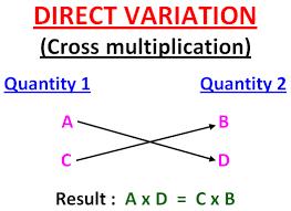 direct variation and inverse variation