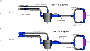 where is the fuel pressure regulator where is the location of the flyin u0027 miata flyin u0027 miata big fuel kit 1 8 in na6