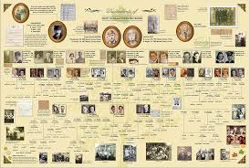 Family Tree Book Template family tree presentation feature on ancestry genealogy web