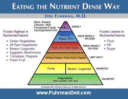 fuhrman diet pyramid eating naturally diet