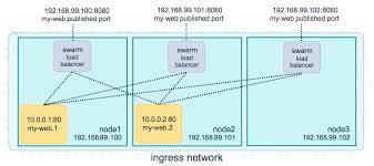 docker compose l stack get started part 4 swarms docker documentation