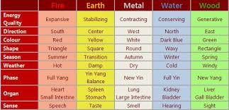 feng shui color chart 5 elements or wu xing feng shui tips information