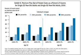 chart of the day the chart of the day subsidies change everything ldi