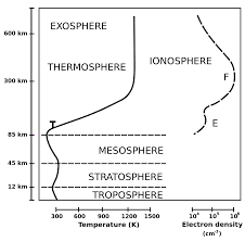 ionosphere wikipedia