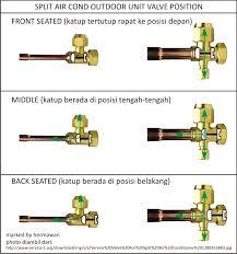 split air cond outdoor unit valves hermawan u0027s blog