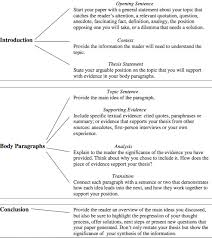 expository essay   th grade staar expository essay examples     Expository Essay Topics For Millicent Rogers Museum