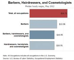 how much is average price for hair cut and color beauty salon 2014 trends market research sba sbdc clearinghouse