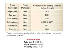 Friction Coefficient Table by Rolling Resistance U0026 Industrial Wheels Industrial Equipment News