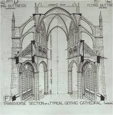flying buttress diagram showing flying buttresses in situ in a typical gothic