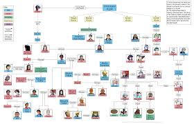 tangled family tree tv tropes