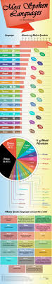 cancer graph infographics graphs net most spoken languages in the world http graphs net 201311 most