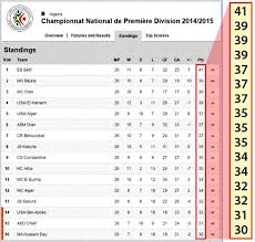 Premier League Table Call That Tight All 16 Teams In The Algerian League Can Win Title