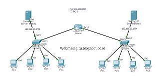 membuat jaringan lan dengan cisco packet tracer cara membuat jaringan wan dengan cisco packet tracer lap 25
